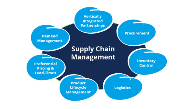 Logistics and Supply Chain Management craigslist chat